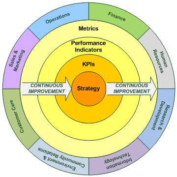 Continuous Performance Improvement - Metrics, Indicators, KPI's and Strategy