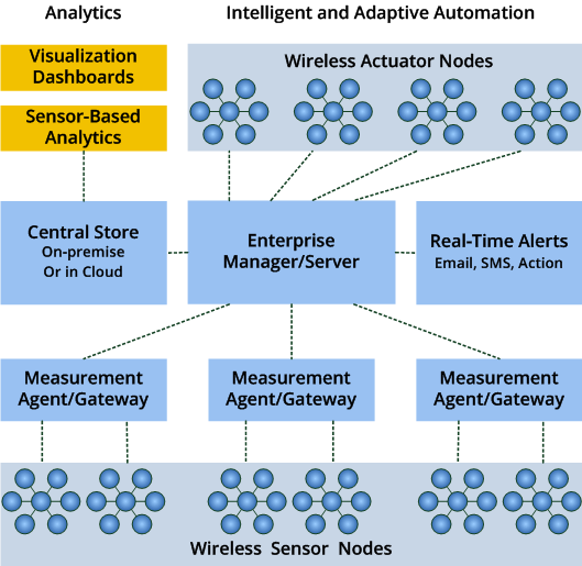 Enterprise IoT Monitoring and Automation System