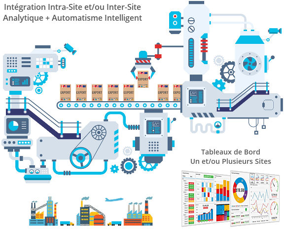 Usine Intelligente : IdO/IoT Industrielle en Fabrication - Industrie 4.0
